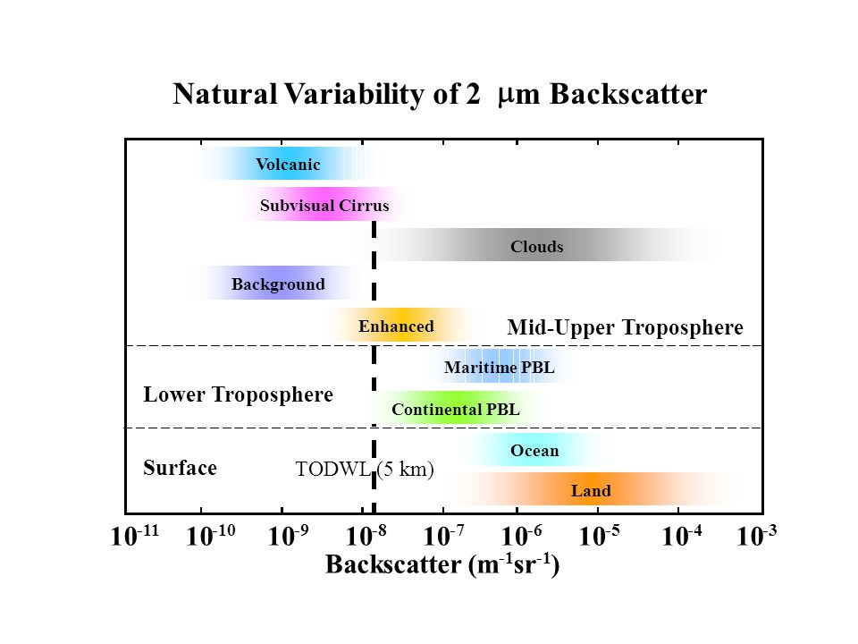 Natural Variability of 2  m Backscatter (m sr ) 10 -11 10 -10 10 -9 10 -8 10 -7 10 -6 10 -5 10 -4 10 -3 CloudsLand Mid-Upper Troposphere Volcanic Subvisual Cirrus Maritime PBL Continental PBL Ocean Background Enhanced Lower Troposphere Surface TODWL (5 km)