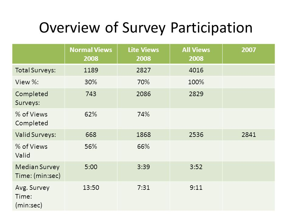 Overview of Survey Participation Normal Views 2008 Lite Views 2008 All Views 2008 2007 Total Surveys:118928274016 View %:30%70%100% Completed Surveys: 74320862829 % of Views Completed 62%74% Valid Surveys:668186825362841 % of Views Valid 56%66% Median Survey Time: (min:sec) 5:003:393:52 Avg.
