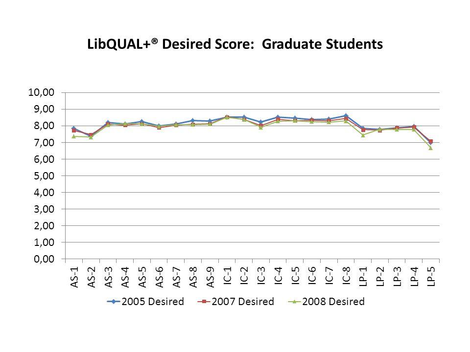 LibQUAL+® Desired Score: Graduate Students