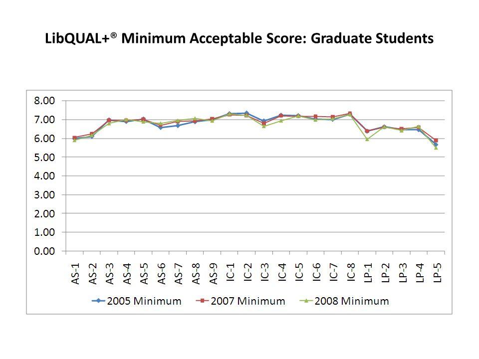 LibQUAL+® Minimum Acceptable Score: Graduate Students