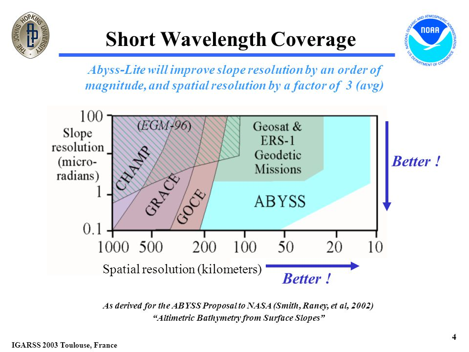 IGARSS 2003 Toulouse, France 4 Short Wavelength Coverage Abyss-Lite will improve slope resolution by an order of magnitude, and spatial resolution by a factor of 3 (avg) Better .