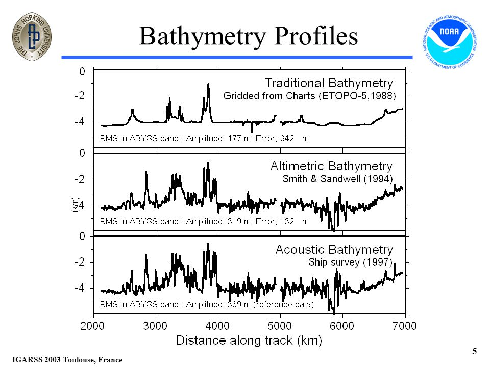 IGARSS 2003 Toulouse, France 5 Bathymetry Profiles (km)