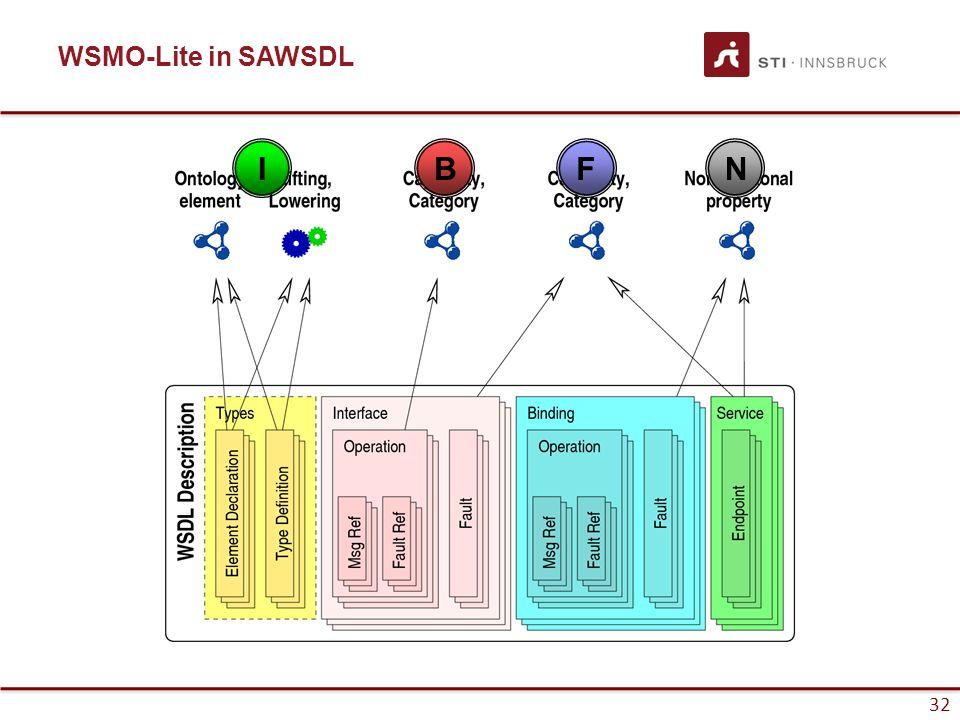 32 WSMO-Lite in SAWSDL FNBI