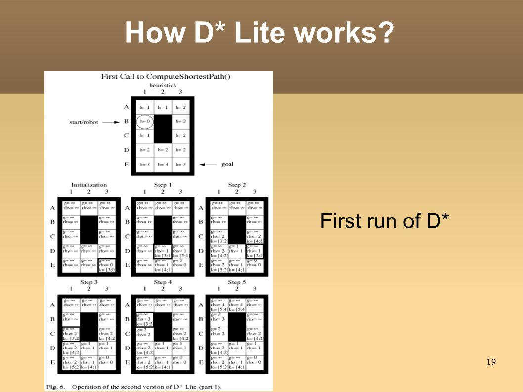19 How D* Lite works? First run of D*