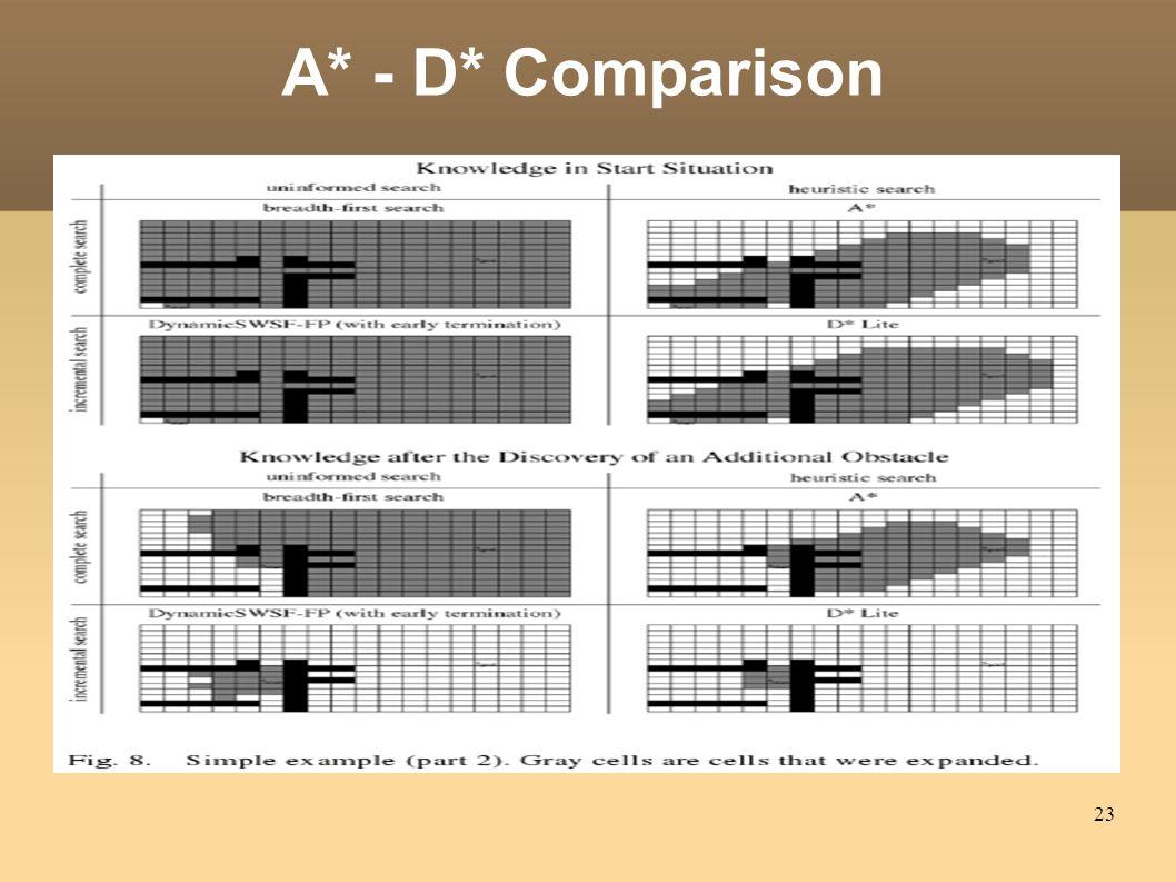 23 A* - D* Comparison