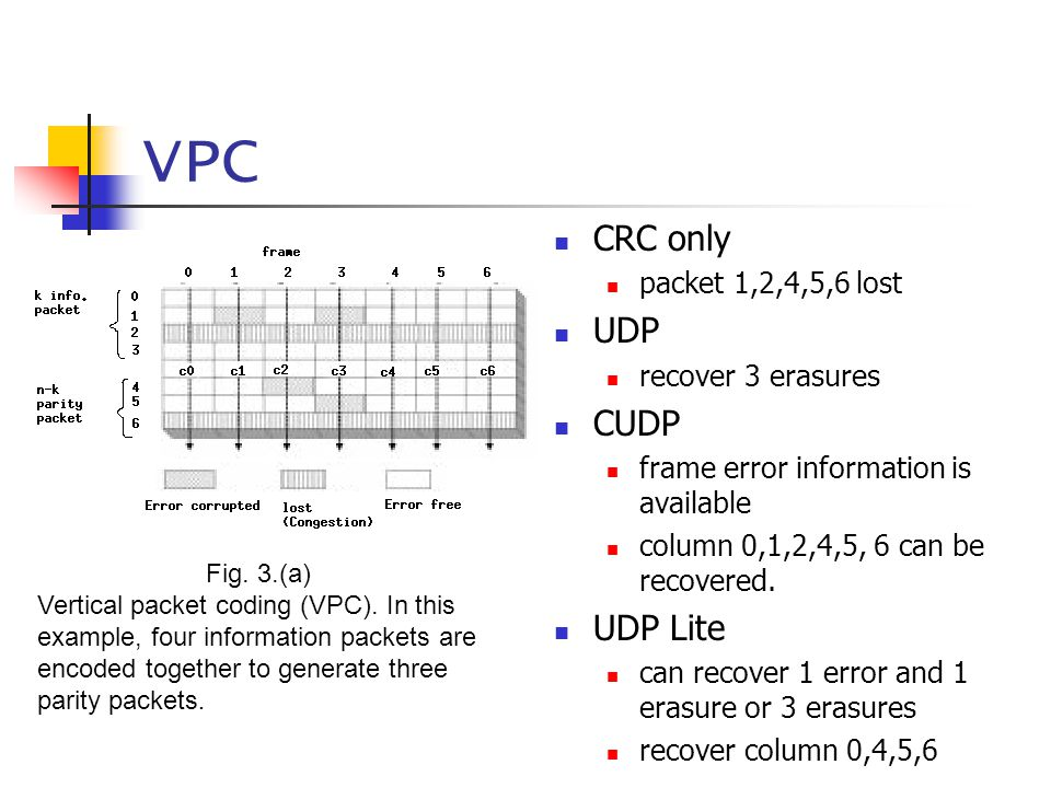 VPC CRC only packet 1,2,4,5,6 lost UDP recover 3 erasures CUDP frame error information is available column 0,1,2,4,5, 6 can be recovered. UDP Lite can