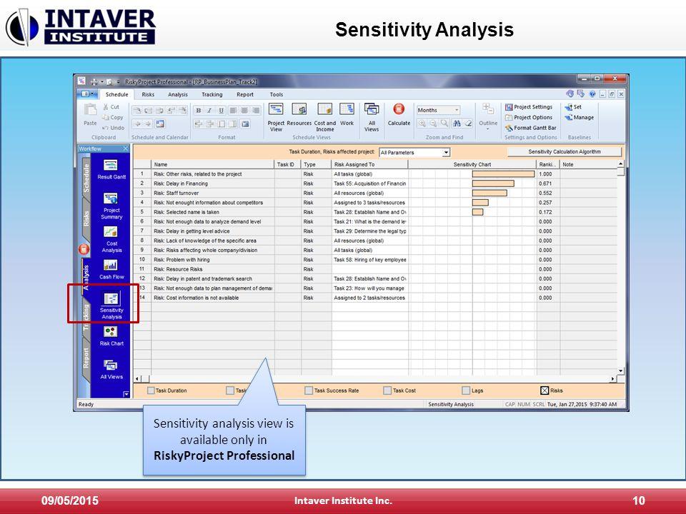 Sensitivity Analysis 09/05/2015 Intaver Institute Inc.