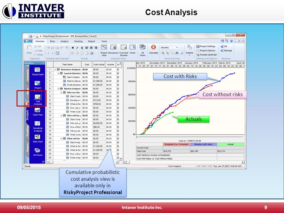 Cost Analysis 09/05/2015 Intaver Institute Inc.