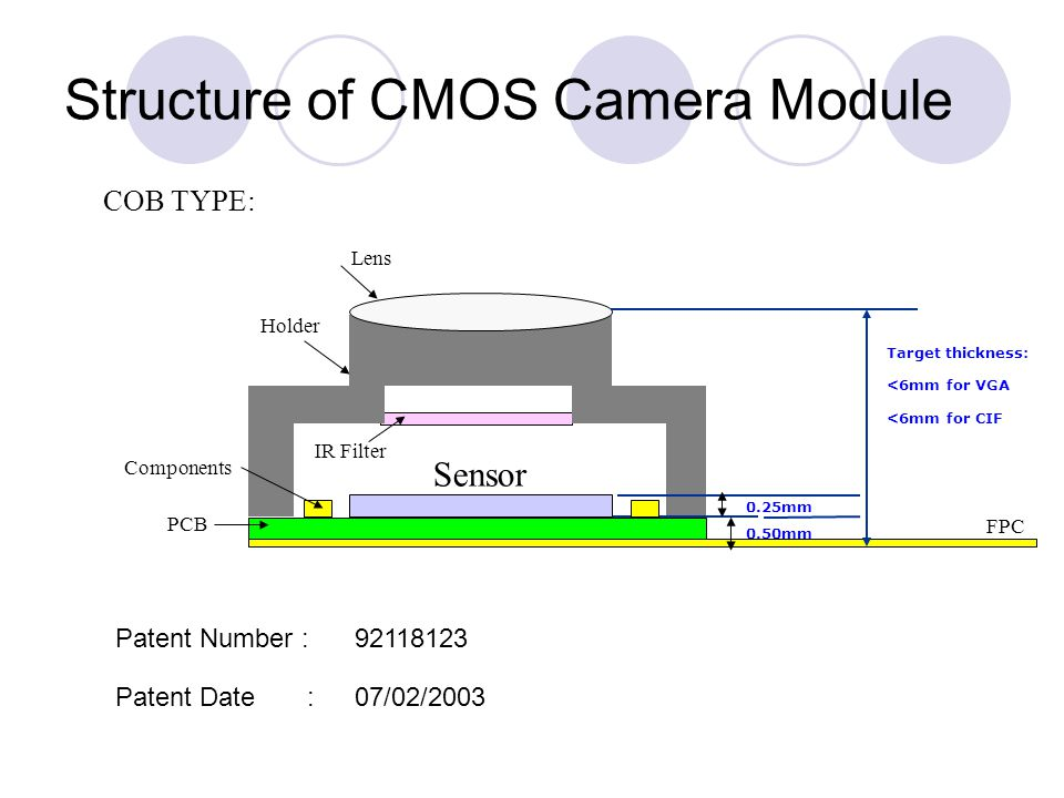 Structure of CMOS Camera Module Target thickness: <6mm for VGA <6mm for CIF 0.25mm 0.50mm Sensor IR Filter FPC PCB Lens Components Holder COB TYPE: Pa