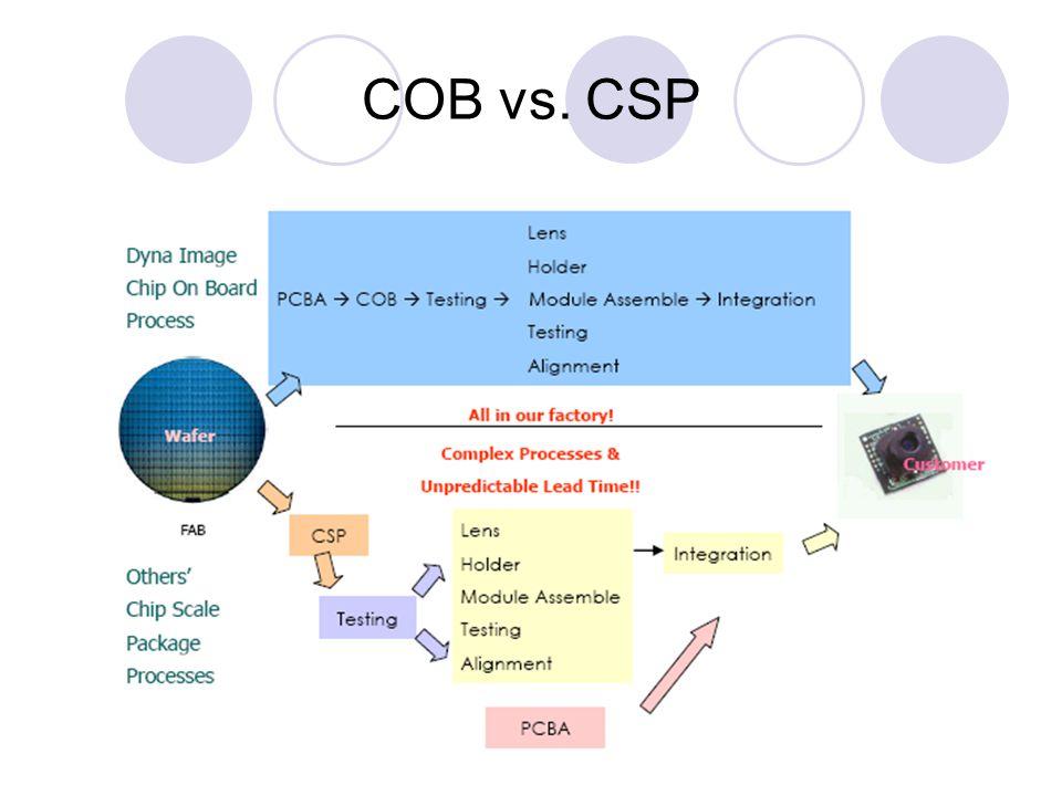 COB vs. CSP
