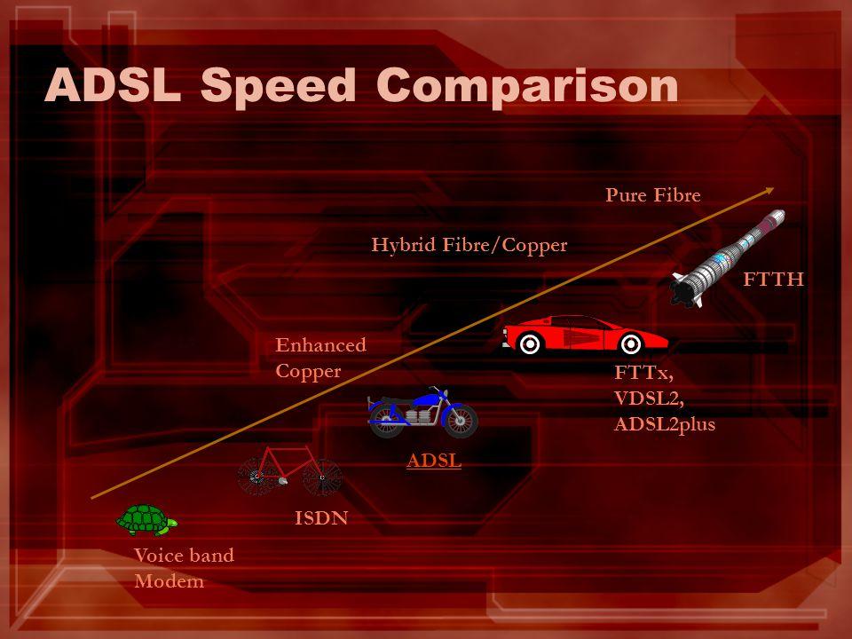 ISDN ADSL FTTx, VDSL2, ADSL2plus Enhanced Copper Hybrid Fibre/Copper Pure Fibre ADSL Speed Comparison Voice band Modem FTTH