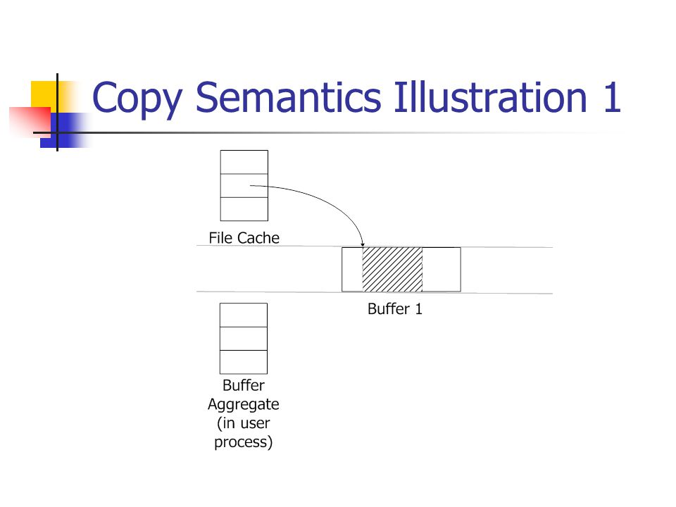 Copy Semantics Illustration 1