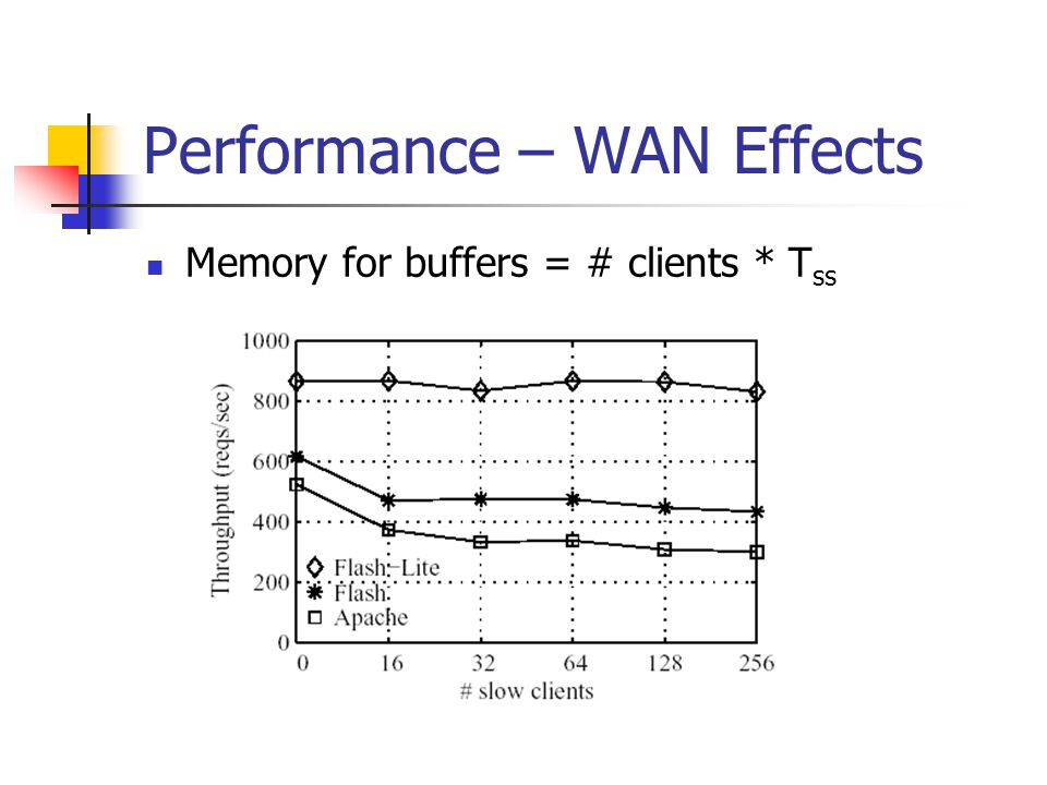 Performance – WAN Effects Memory for buffers = # clients * T ss