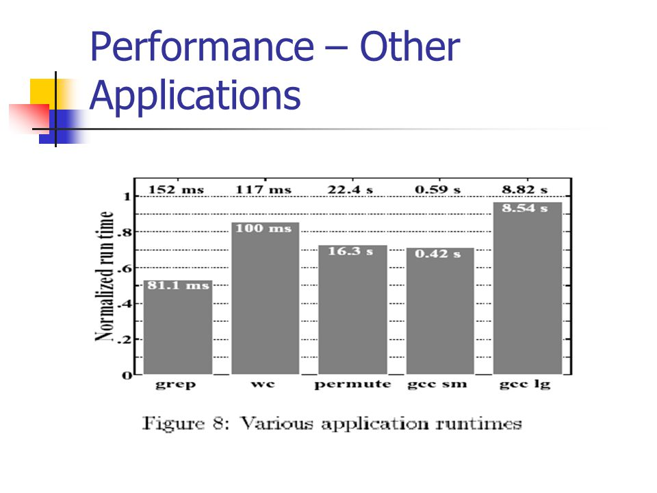 Performance – Other Applications