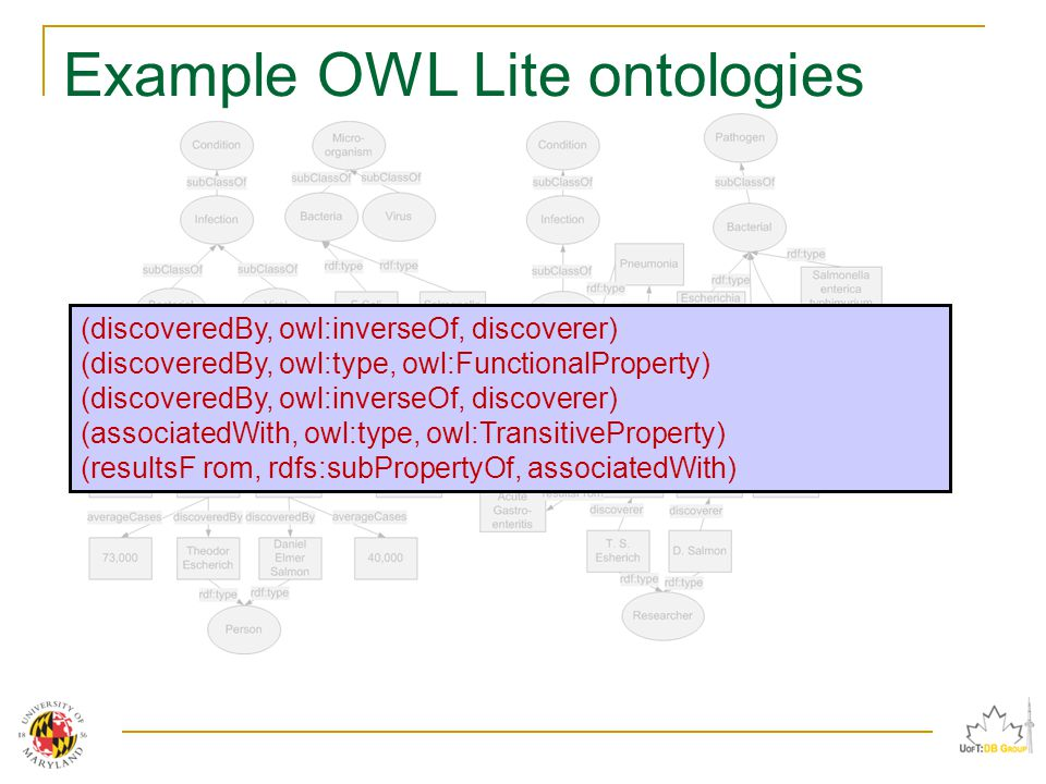 Example OWL Lite ontologies (discoveredBy, owl:inverseOf, discoverer) (discoveredBy, owl:type, owl:FunctionalProperty) (discoveredBy, owl:inverseOf, discoverer) (associatedWith, owl:type, owl:TransitiveProperty) (resultsF rom, rdfs:subPropertyOf, associatedWith)