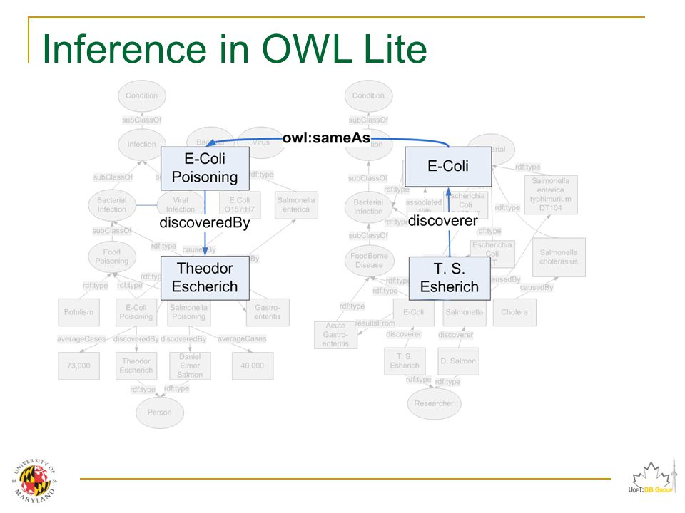 Inference in OWL Lite