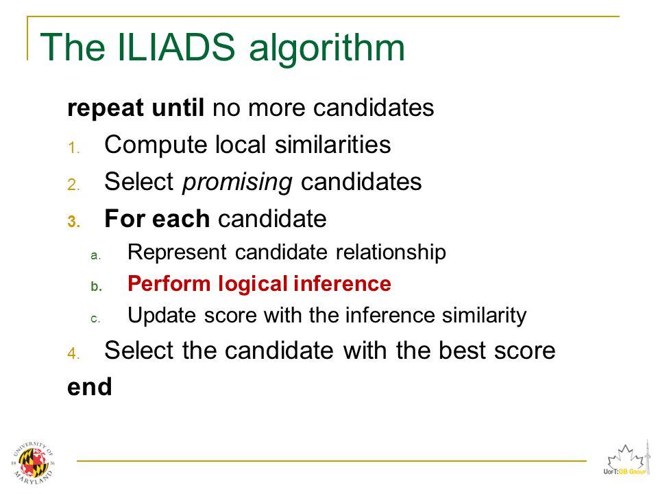 The ILIADS algorithm repeat until no more candidates 1.