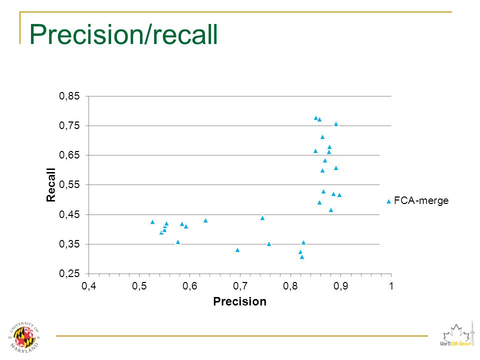 Precision/recall