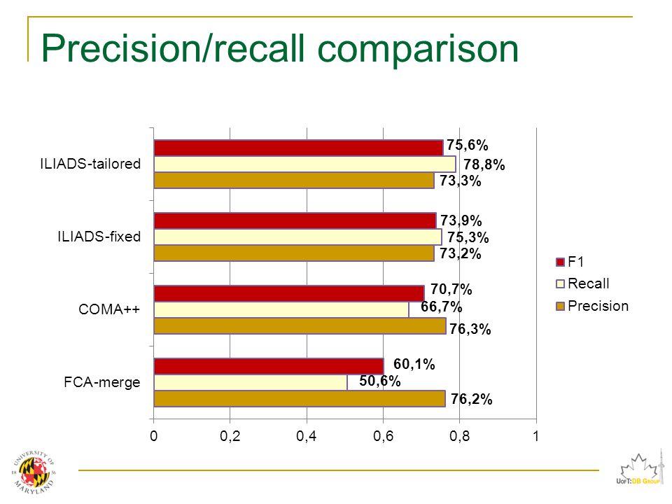 Precision/recall comparison