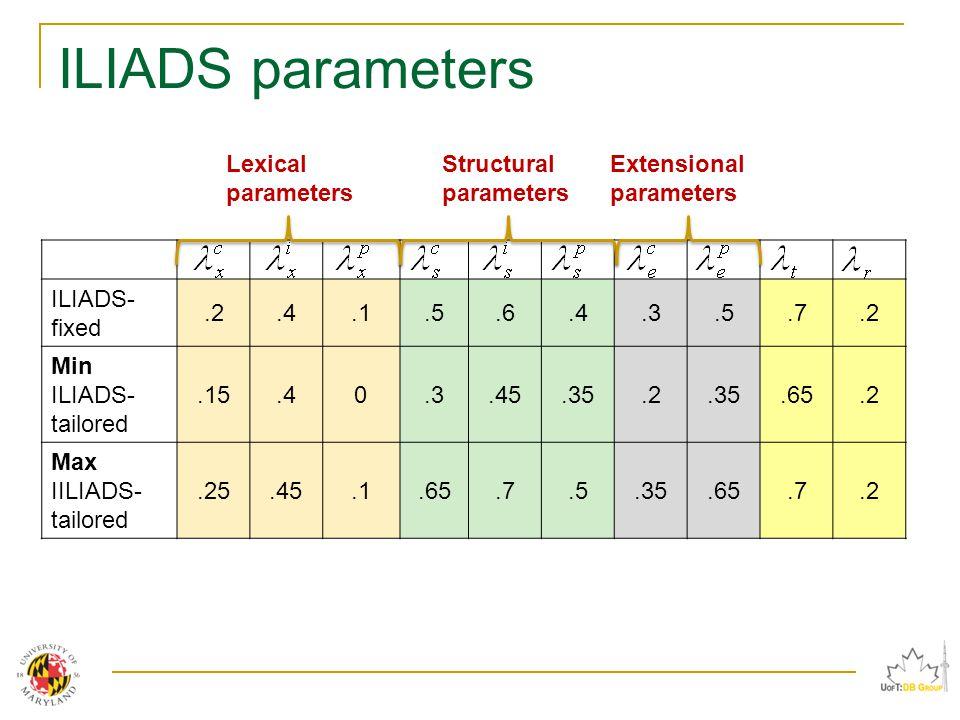 ILIADS parameters ILIADS- fixed.2.4.1.5.6.4.3.5.7.2 Min ILIADS- tailored.15.40.3.45.35.2.35.65.2 Max IILIADS- tailored.25.45.1.65.7.5.35.65.7.2 Lexical parameters Structural parameters Extensional parameters