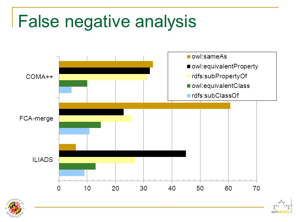 False negative analysis