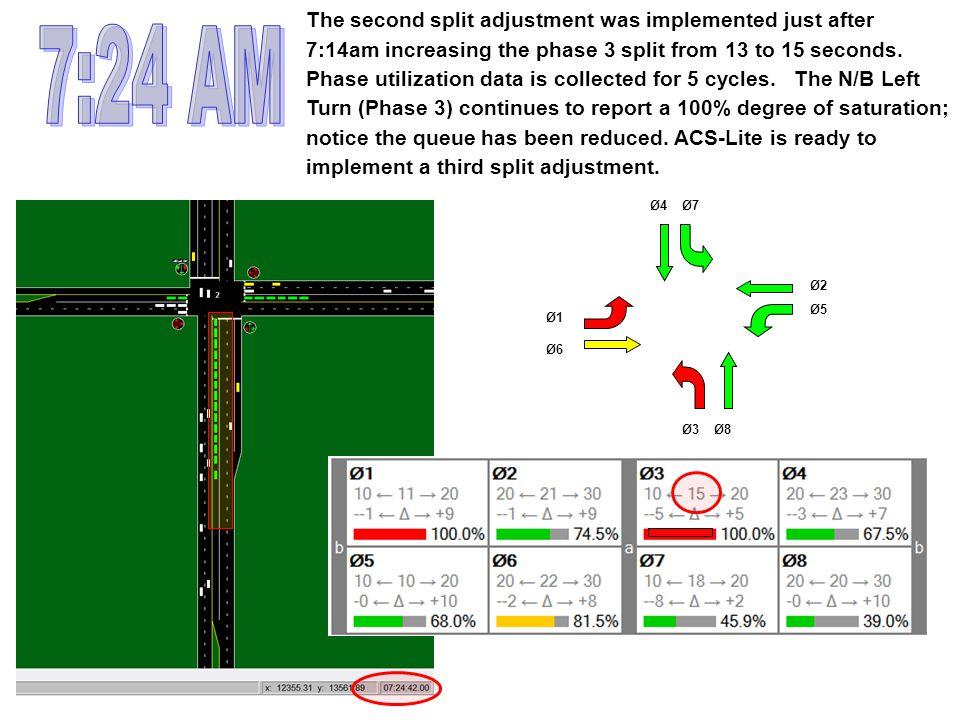 Ø3Ø8 Ø5 Ø2 Ø7Ø4 Ø1 Ø6 The second split adjustment was implemented just after 7:14am increasing the phase 3 split from 13 to 15 seconds. Phase utilizat