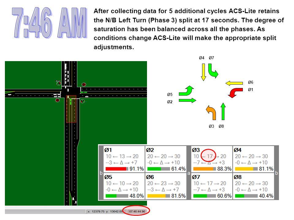 Ø3Ø8 Ø5 Ø2 Ø7Ø4 Ø1 Ø6 After collecting data for 5 additional cycles ACS-Lite retains the N/B Left Turn (Phase 3) split at 17 seconds.