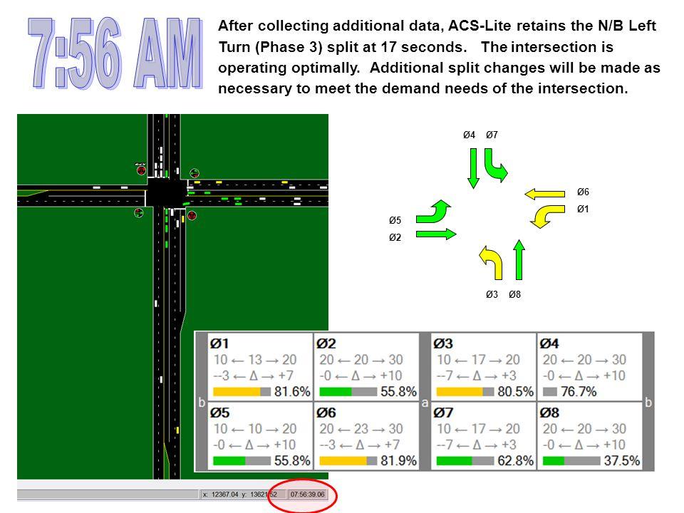 Ø3Ø8 Ø5 Ø2 Ø7Ø4 Ø1 Ø6 After collecting additional data, ACS-Lite retains the N/B Left Turn (Phase 3) split at 17 seconds. The intersection is operatin