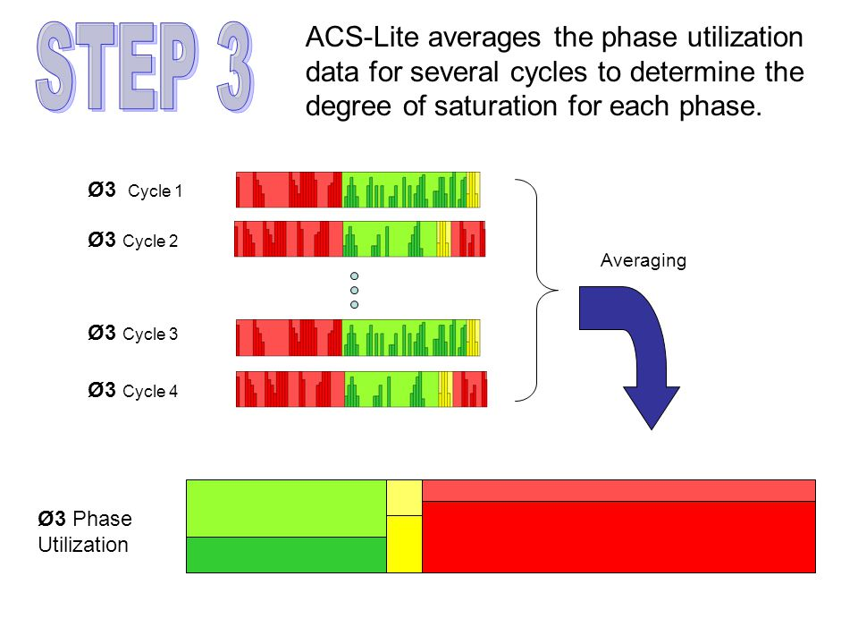 ACS-Lite averages the phase utilization data for several cycles to determine the degree of saturation for each phase.