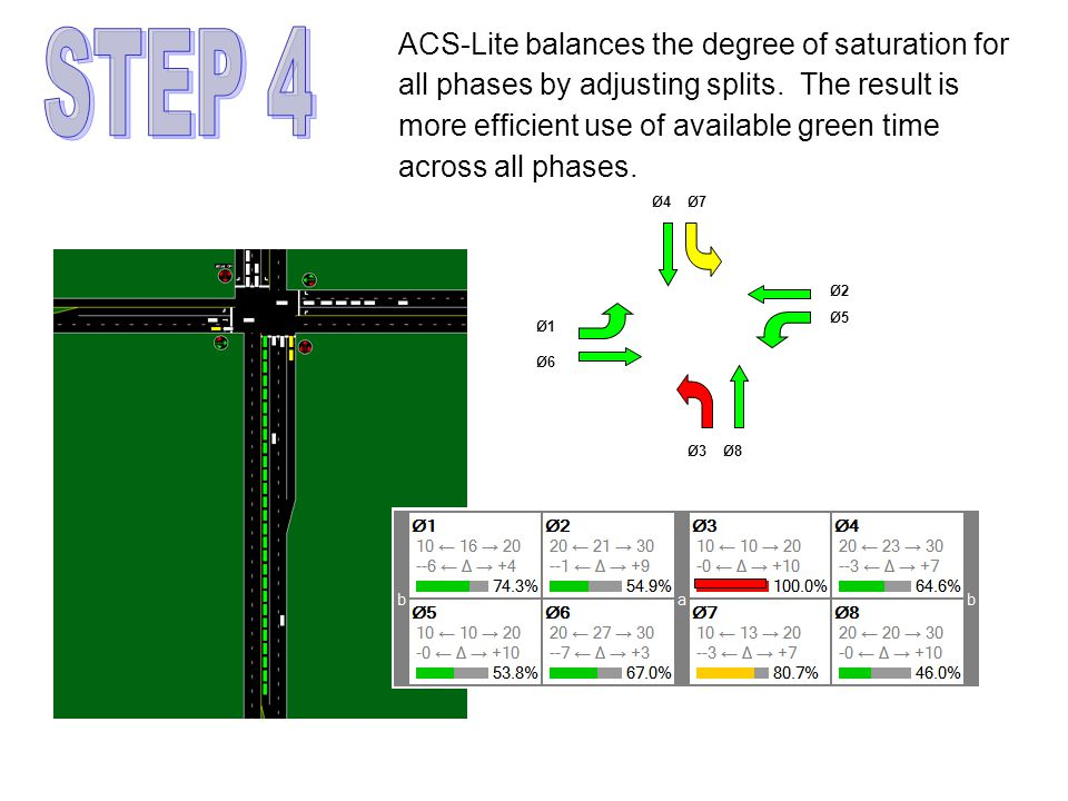 ACS-Lite balances the degree of saturation for all phases by adjusting splits.