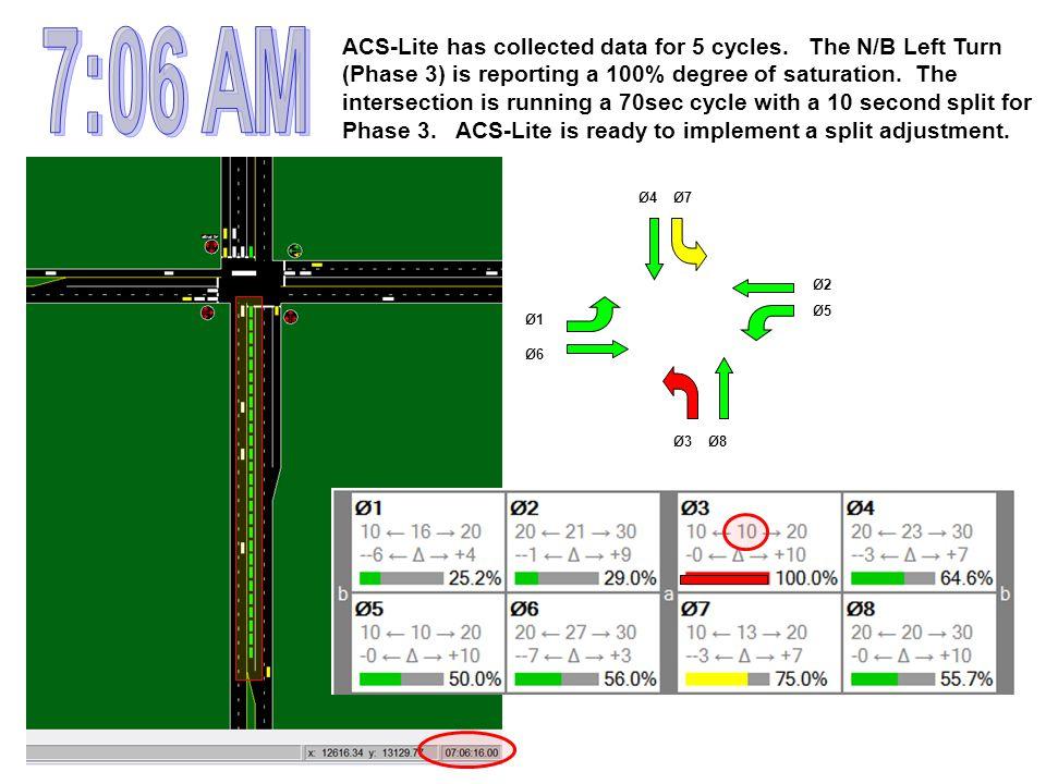 Ø3Ø8 Ø5 Ø2 Ø7Ø4 Ø1 Ø6 ACS-Lite has collected data for 5 cycles.