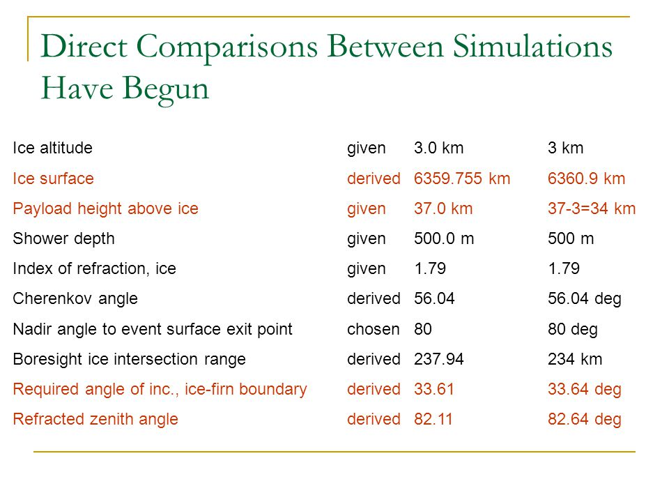Direct Comparisons Between Simulations Have Begun Ice altitudegiven3.0 km3 km Ice surfacederived6359.755 km6360.9 km Payload height above icegiven37.0 km37-3=34 km Shower depthgiven500.0 m500 m Index of refraction, icegiven1.791.79 Cherenkov anglederived56.0456.04 deg Nadir angle to event surface exit pointchosen8080 deg Boresight ice intersection range derived237.94234 km Required angle of inc., ice-firn boundaryderived 33.6133.64 deg Refracted zenith anglederived82.11 82.64 deg