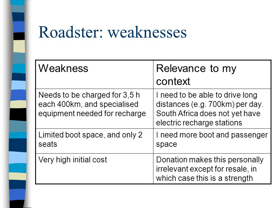Roadster: weaknesses WeaknessRelevance to my context Needs to be charged for 3,5 h each 400km, and specialised equipment needed for recharge I need to be able to drive long distances (e.g.
