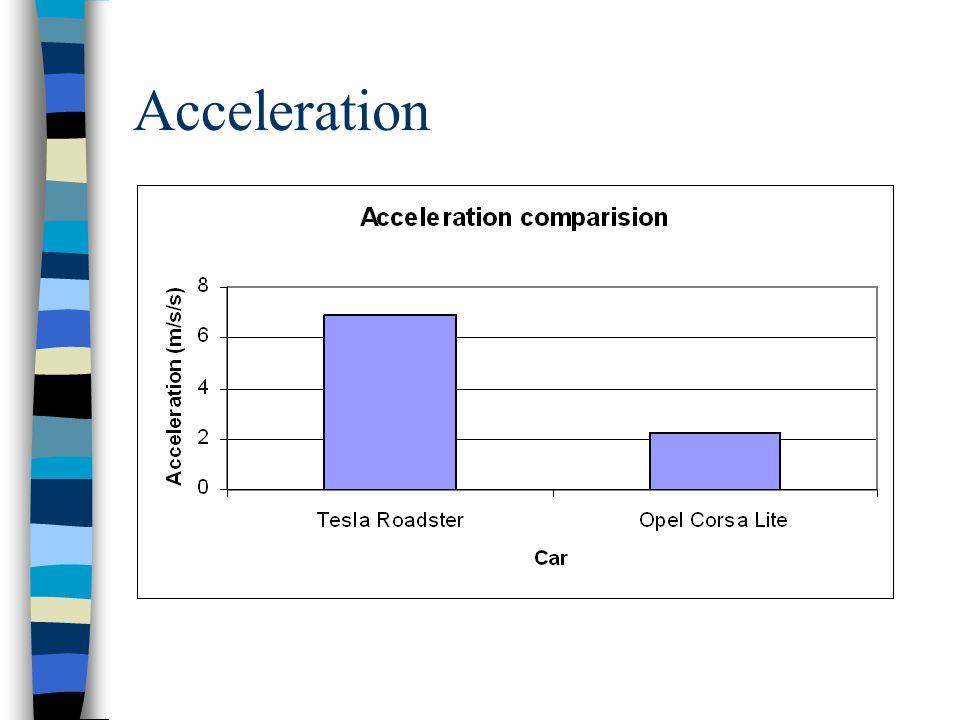 Environmental impact: electric vehicles (e.g.