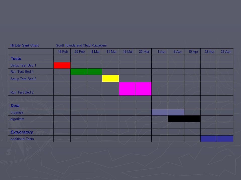 Hi-Lite Gant ChartScott Fukuda and Chad Kawakami 18-Feb25-Feb4-Mar11-Mar18-Mar25-Mar1-Apr8-Apr15-Apr22-Apr29-Apr Tests Setup Test Bed 1 Run Test Bed 1 Setup Test Bed 2 Run Test Bed 2 Data organize algorithm Exploratory additional Tests