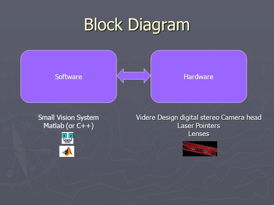 Block Diagram Software Small Vision System Matlab (or C++) Hardware Videre Design digital stereo Camera head Laser Pointers Lenses