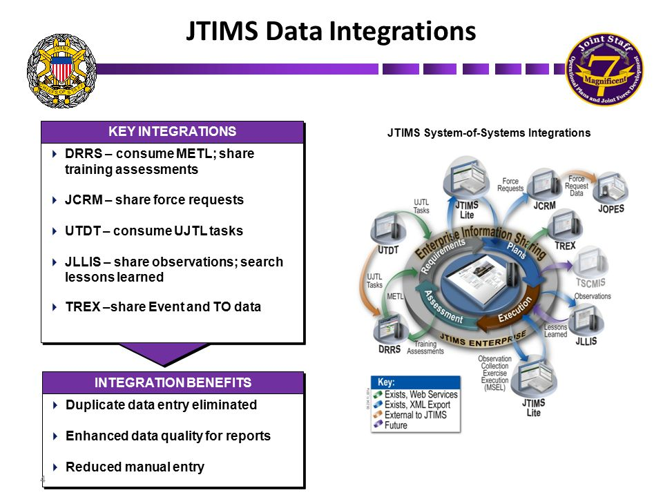 JTIMS Data Integrations JTIMS System-of-Systems Integrations KEY INTEGRATIONS  DRRS – consume METL; share training assessments  JCRM – share force r