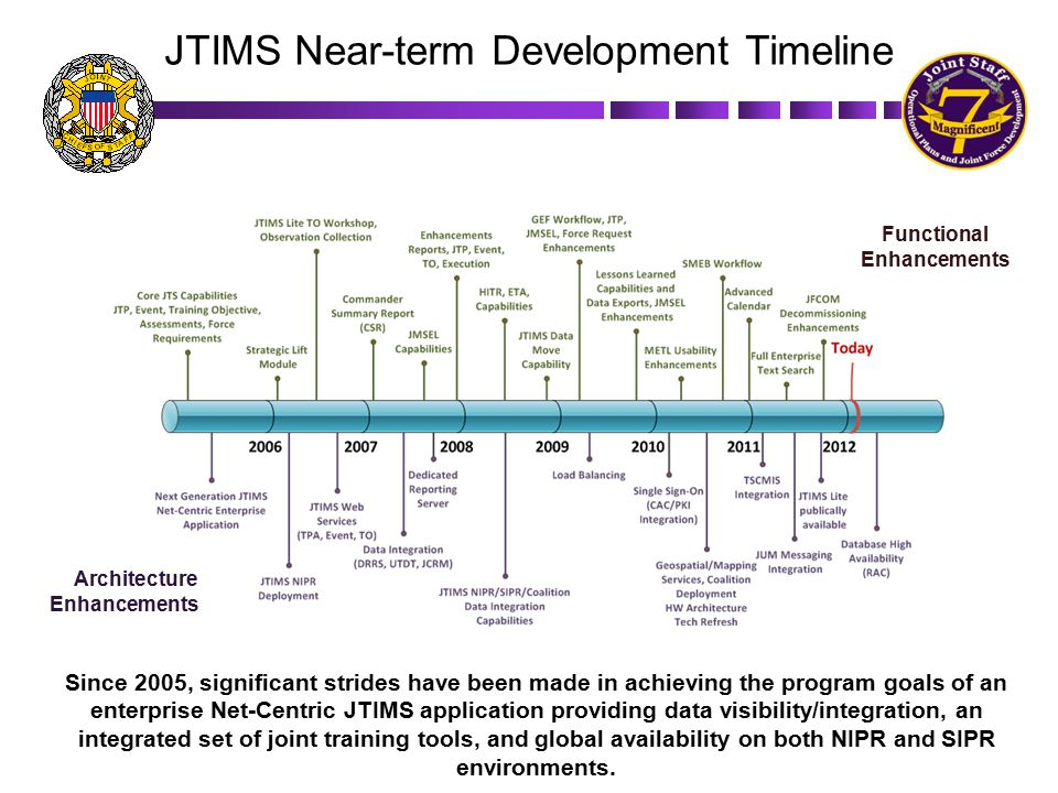 JTIMS Near-term Development Timeline Functional Enhancements Architecture Enhancements Since 2005, significant strides have been made in achieving the