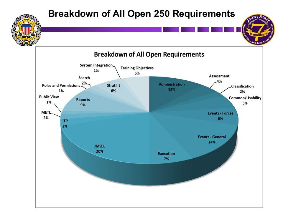 Breakdown of All Open 250 Requirements