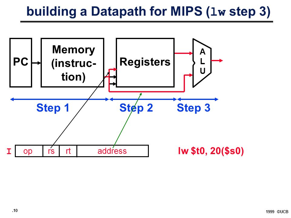 .10 1999 ©UCB building a Datapath for MIPS ( lw step 3) PCRegisters ALUALU Memory (instruc- tion) Step 1Step 2Step 3 op rs rt address lw $t0, 20($s0)