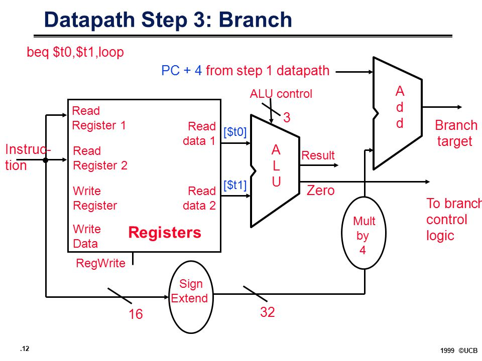 .12 1999 ©UCB Datapath Step 3: Branch Registers Read Register 1 Read data 1 ALUALU Read data 2 Read Register 2 Write Register Write Data Instruc- tion Zero RegWrite Sign Extend 32 16 AddAdd Branch target To branch control logic PC + 4 from step 1 datapath Mult by 4 beq $t0,$t1,loop ALU control 3 Result [$t0] [$t1]