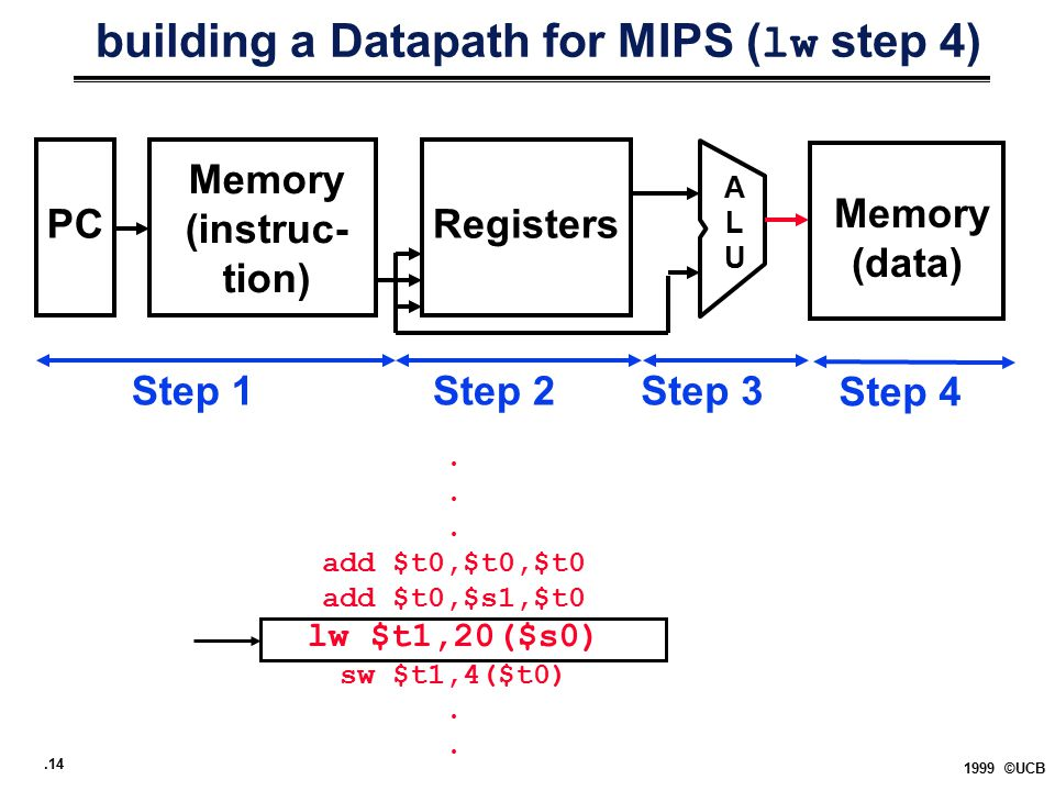 .14 1999 ©UCB building a Datapath for MIPS ( lw step 4) PCRegisters ALUALU Step 1Step 2Step 3.. add $t0,$t0,$t0 add $t0,$s1,$t0 lw $t1,20($s0) sw $t1,