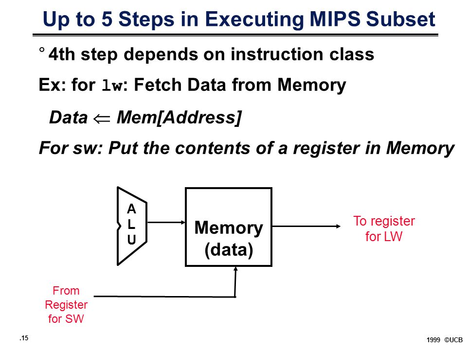 .15 1999 ©UCB Up to 5 Steps in Executing MIPS Subset °4th step depends on instruction class Ex: for lw : Fetch Data from Memory Data  Mem[Address] For sw: Put the contents of a register in Memory Memory (data) ALUALU From Register for SW To register for LW