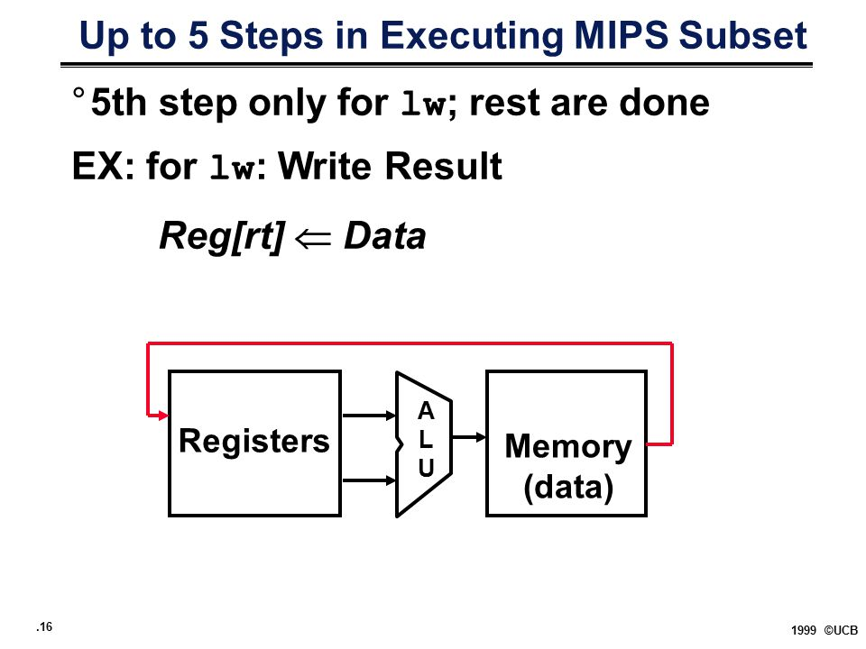 .16 1999 ©UCB Up to 5 Steps in Executing MIPS Subset °5th step only for lw ; rest are done EX: for lw : Write Result Reg[rt]  Data Memory (data) Regi
