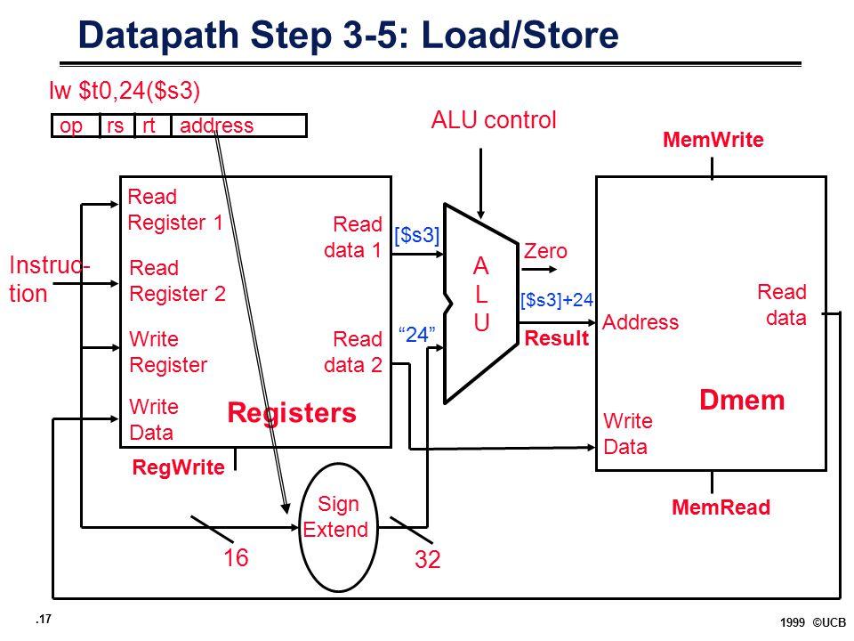 .17 1999 ©UCB Datapath Step 3-5: Load/Store Registers Read Register 1 Read data 1 ALUALU Read data 2 Read Register 2 Write Register Write Data Instruc