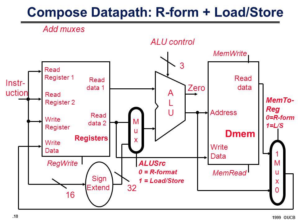 .18 1999 ©UCB Compose Datapath: R-form + Load/Store Registers Read Register 1 Read data 1 ALUALU Read data 2 Read Register 2 Write Register Write Data Instr- uction Zero ALU control 3 RegWrite Address Read data Write Data Sign Extend 32 16 Dmem MemRead MemWrite 1Mux01Mux0 MemTo- Reg 0=R-form 1=L/S MuxMux ALUSrc 0 = R-format 1 = Load/Store Add muxes
