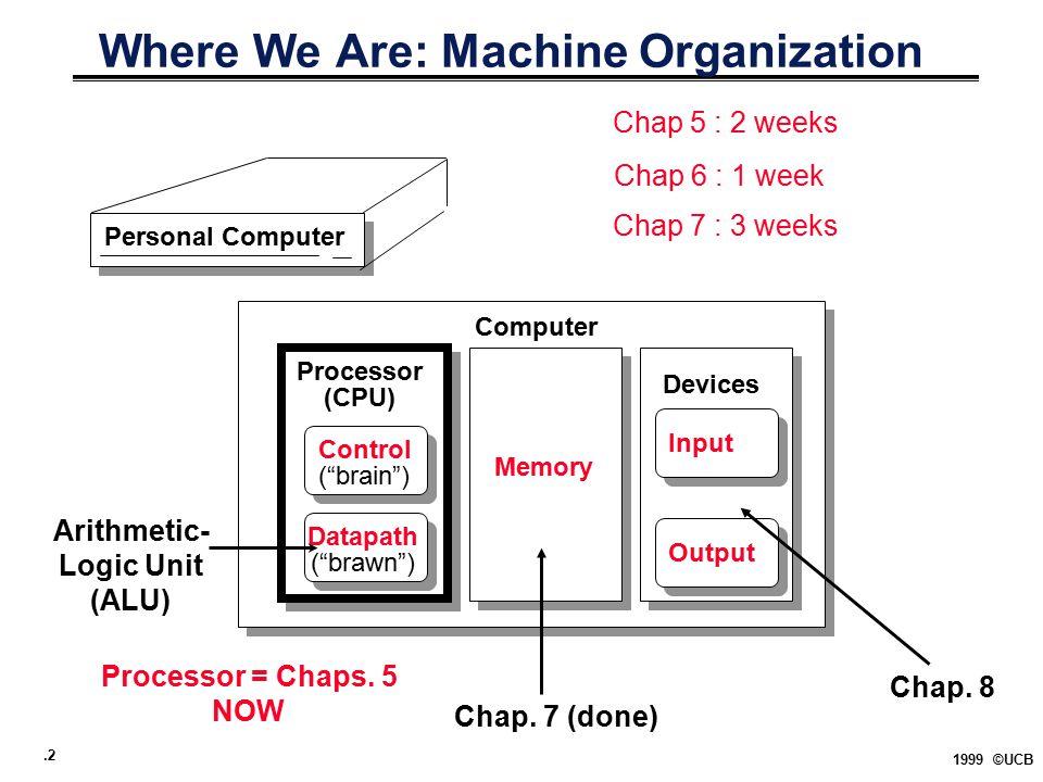 .2 1999 ©UCB Where We Are: Machine Organization Personal Computer Processor (CPU) Computer Control ( brain ) Datapath ( brawn ) Memory Devices Input Output Arithmetic- Logic Unit (ALU) Chap.