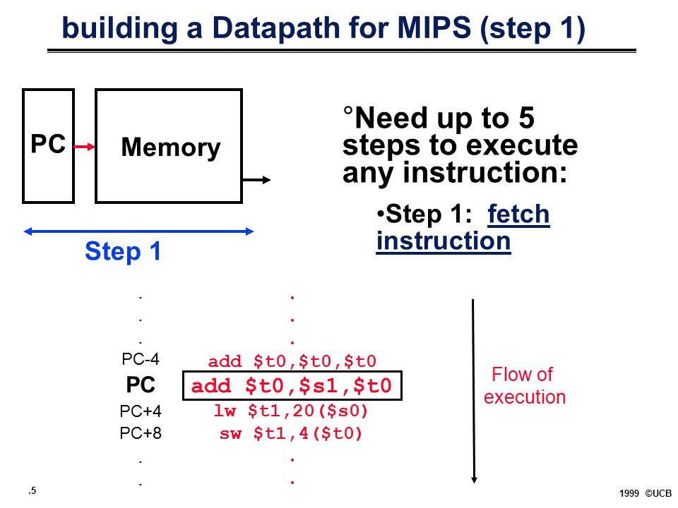.5 1999 ©UCB building a Datapath for MIPS (step 1) PC Memory Step 1. add $t0,$t0,$t0 add $t0,$s1,$t0 lw $t1,20($s0) sw $t1,4($t0). PC-4 PC PC+4 PC+8.