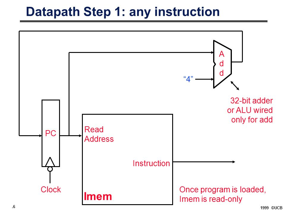 """.6 1999 ©UCB Datapath Step 1: any instruction PC Imem Read Address Instruction AddAdd """"4"""" 32-bit adder or ALU wired only for add Clock Once program is"""