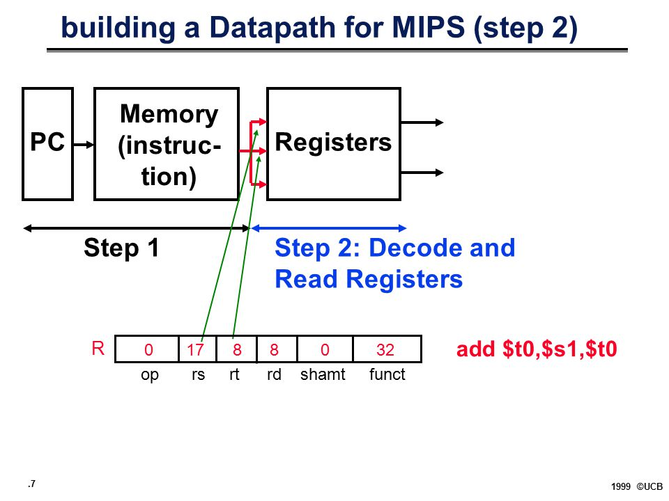 .7 1999 ©UCB building a Datapath for MIPS (step 2) PCRegisters Step 1Step 2: Decode and Read Registers add $t0,$s1,$t0 Memory (instruc- tion) op rs rt rd shamt funct 0 17 8 8 0 32 R